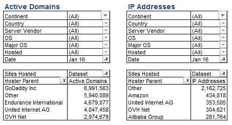 Hosting by Active Domains & IP Addresses