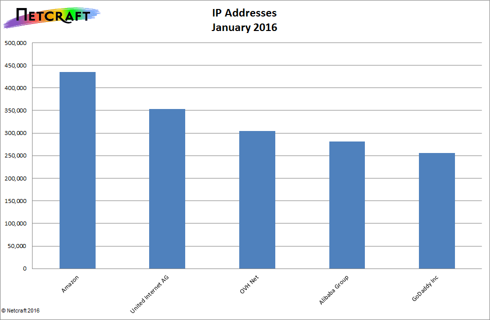 Top 5 Hosters by IP Address