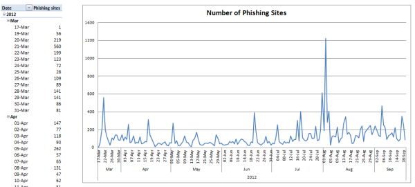 CA phishing attack trend