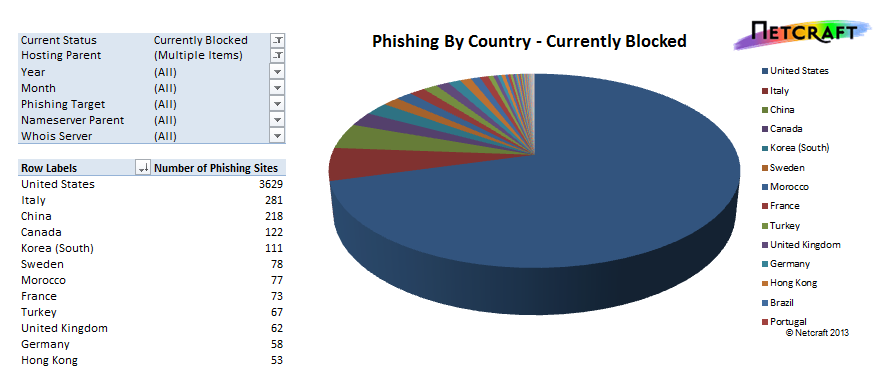 phishing by country