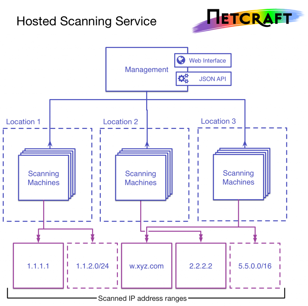 Overview of the architecture of Netcraft's Hosted Scanning Service