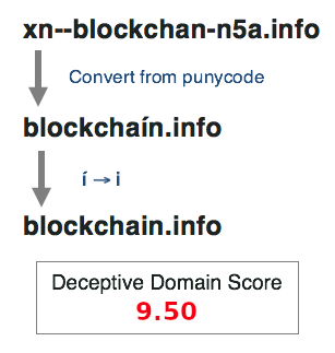 Deceptive Domain Score for blockchaín.info
