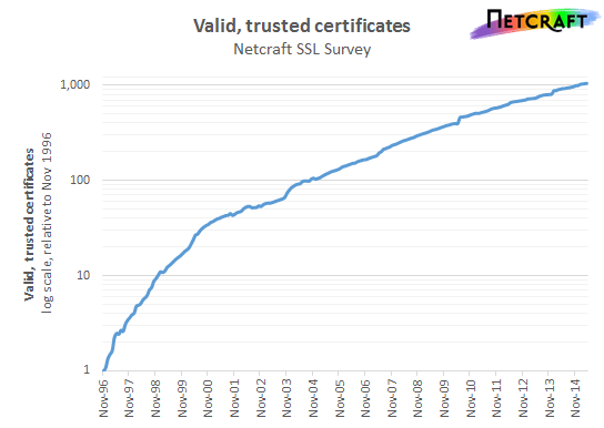 Graph of valid certificates