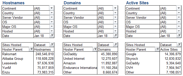 Hosting by Hostnames, Domains & Active Sites